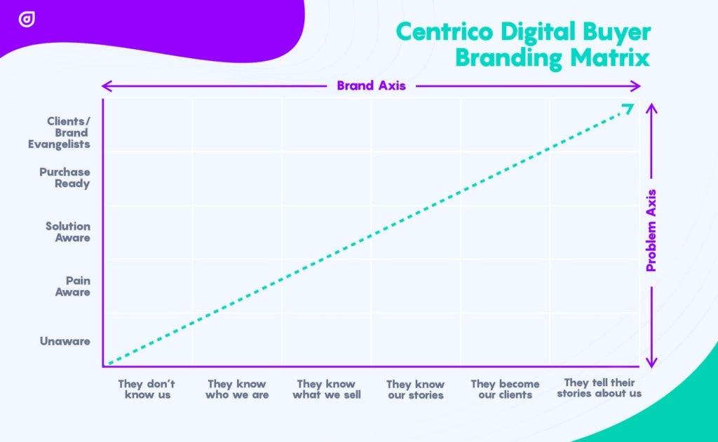 centrico-digital-buyer-branding-matrix